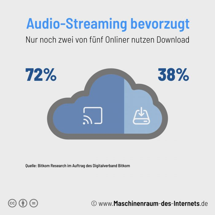 Maschinenraum des Internets ++ Kurzfakt:Audio-Streaming 2018