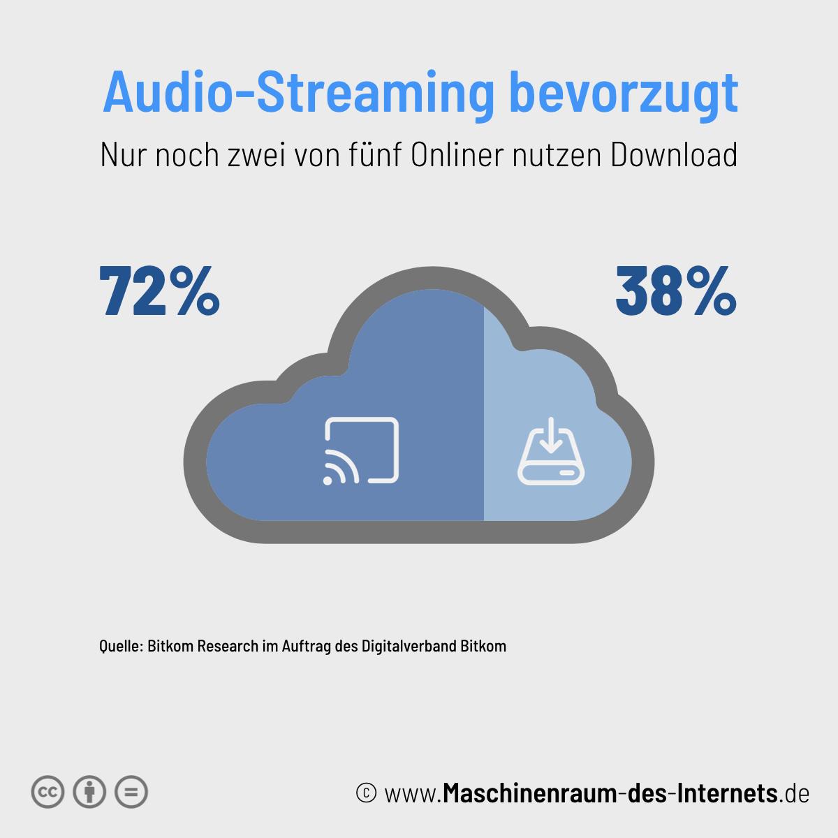 Maschinenraum des Internets ++ Kurzfakt:Audio-Streaming 2018