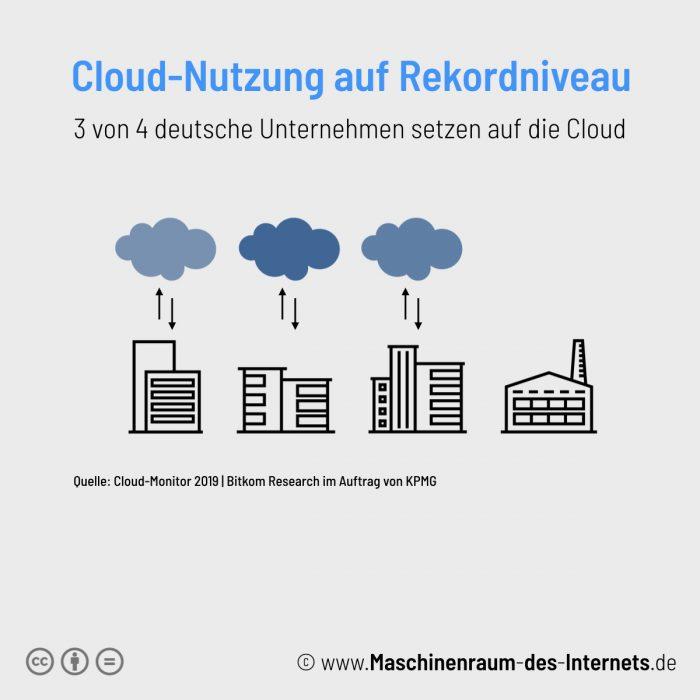 Maschinenraum des Internets ++ Kurzfakt:Cloud-Monitor 2019