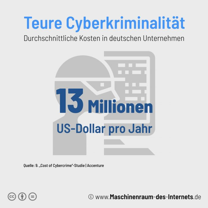 Maschinenraum des Internets ++ Kurzfakt: Cyberkriminalität 2019