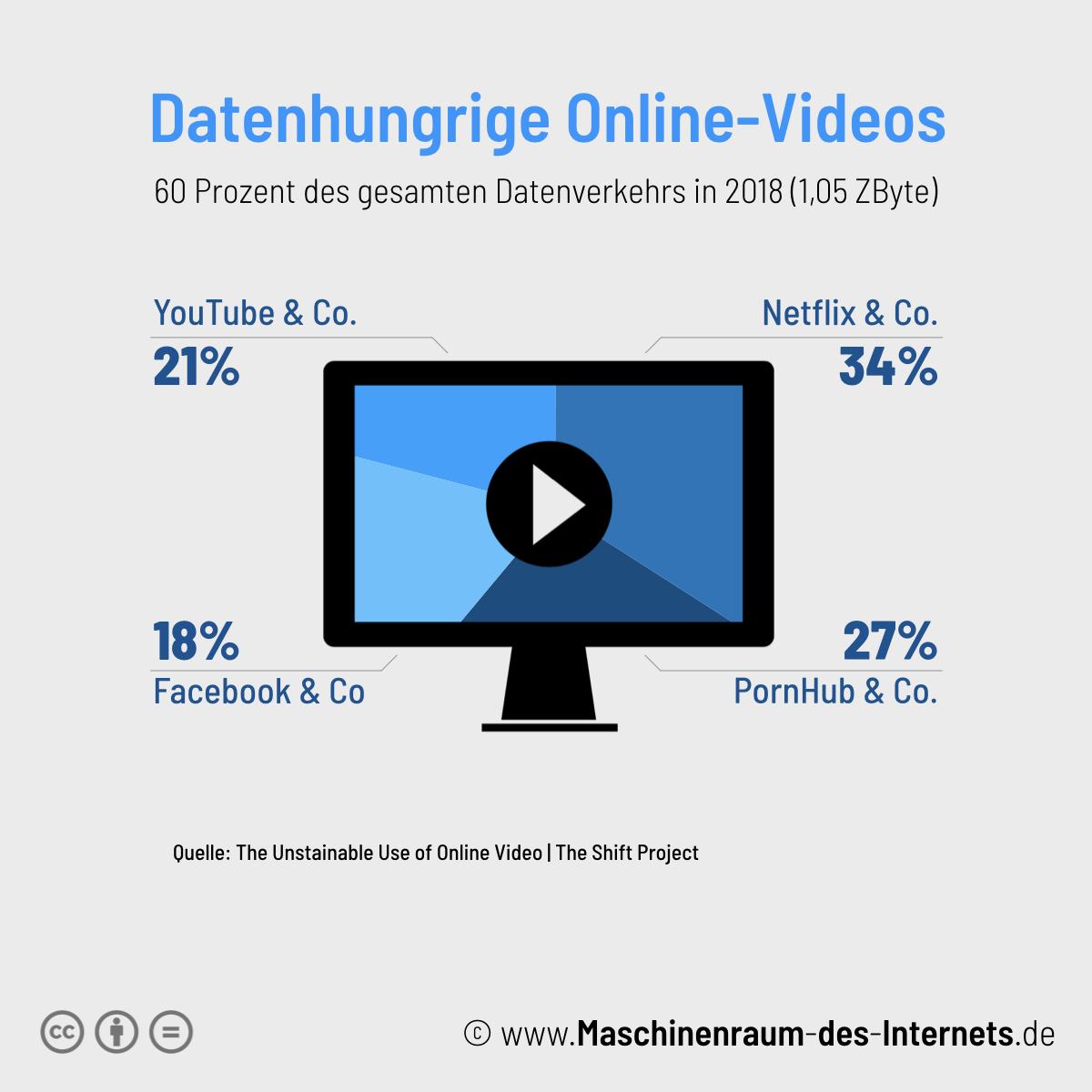 Maschinenraum des Internets ++ Datenhungrige Online-Videos 2018