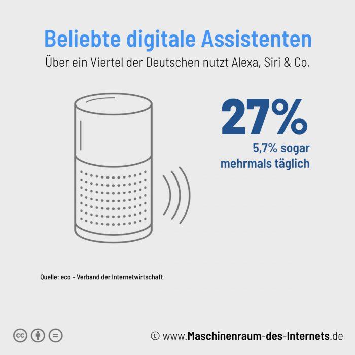 Maschinenraum des Internets ++ Kurzfakt: Digitale Assistenten