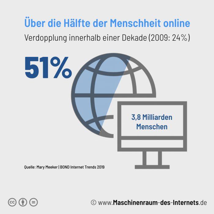 Maschinenraum des Internets ++ Kurzfakt: Internet Trends 2019