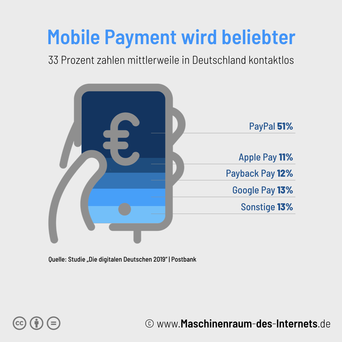 Maschinenraum des Internets ++ Mobile Payment Postbank 2019