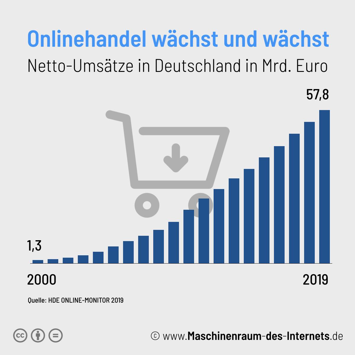 Maschinenraum des Internets ++ Kurzfakt: Onlinehandel 2019