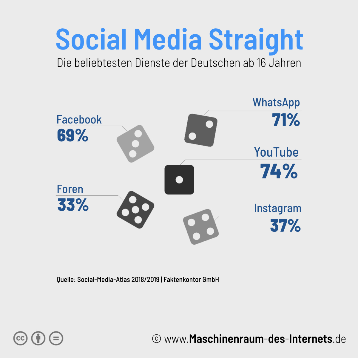 Maschinenraum des Internets ++ Kurzfakt: Social-Media-Atlas 2018/2019