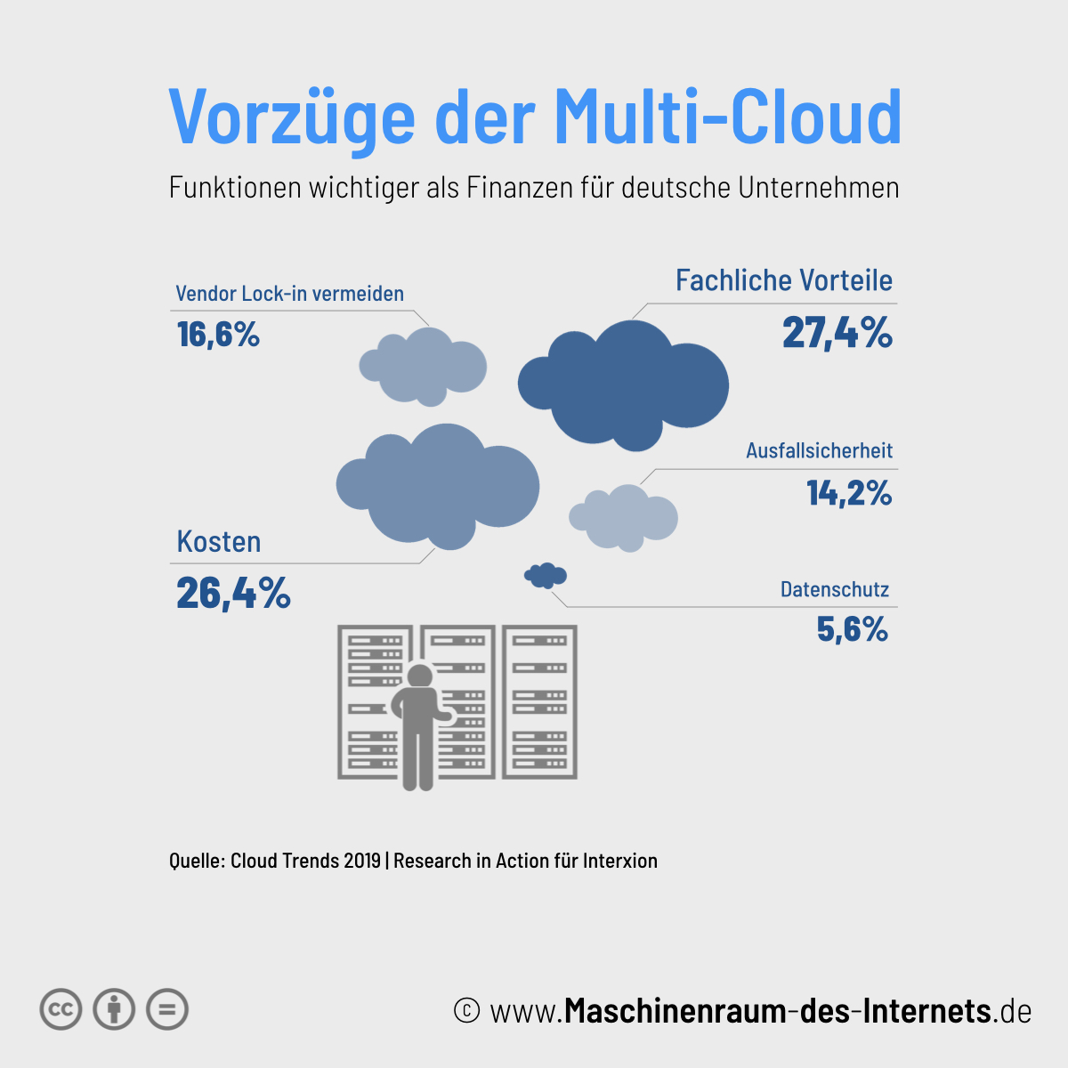 Maschinenraum des Internets ++ Vorzüge der Multi-Cloud
