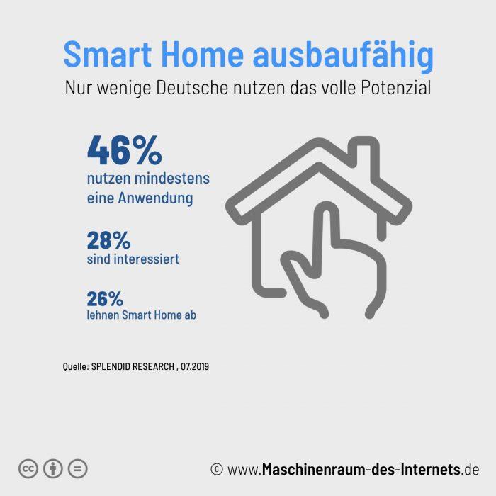Maschinenraum des Internets ++ Smart Home 2019 ausbaufähig