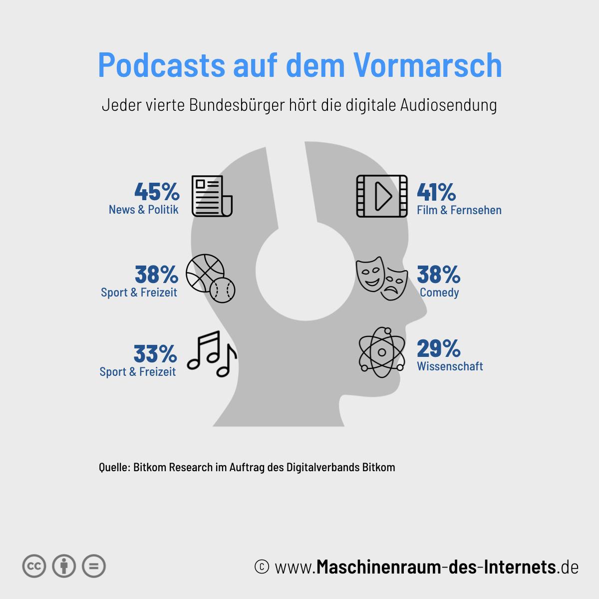 Maschinenraum des Internets ++ Podcasts auf dem Vormarsch