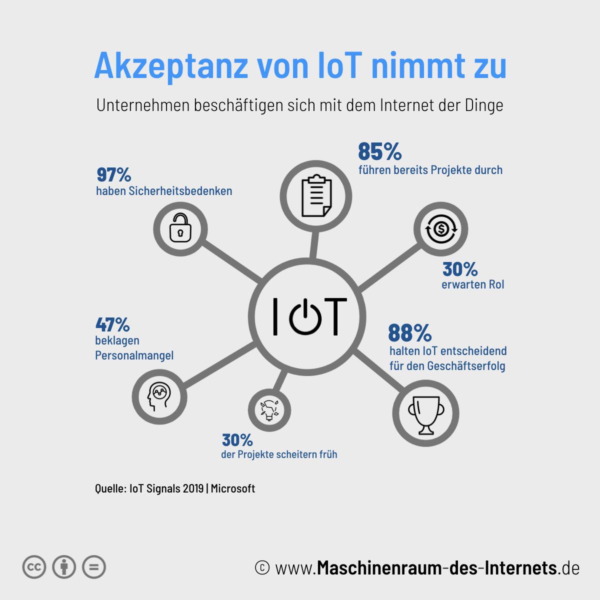Maschinenraum des Internets ++ Akzeptanz von IoT nimmt zu