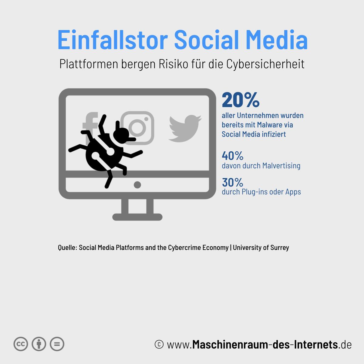 Maschinenraum des Internets ++ Social Media und Cyberkriminaltität 2019