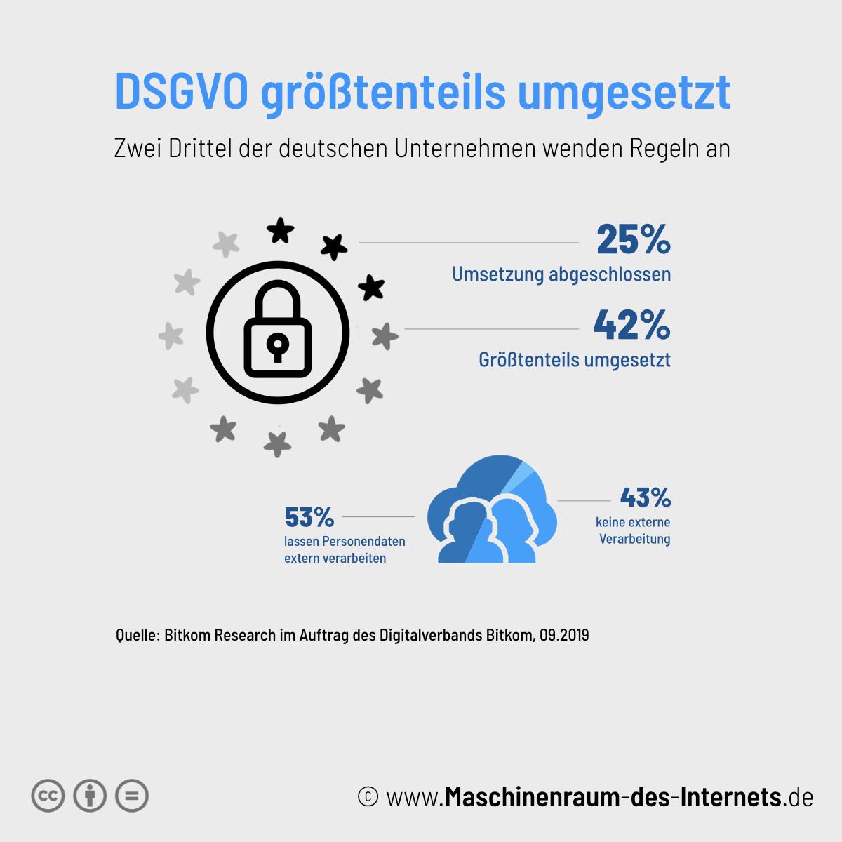 Maschinenraum des Internets ++ DSGVO größtenteils umgesetzt