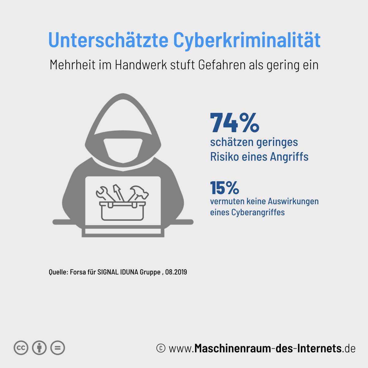 Maschinenraum des Internets ++ Handwerk unterschätzt Cyberkriminalität 2019