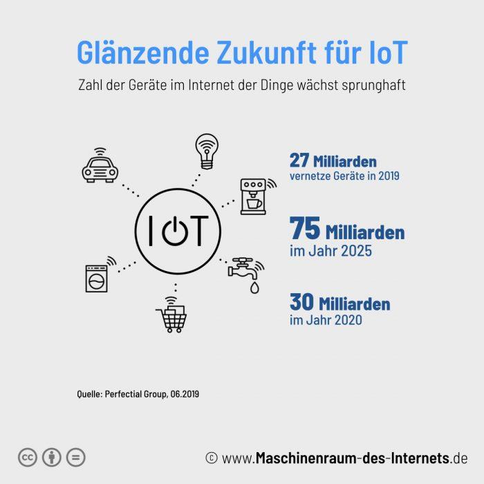 Maschinenraum des Internets ++ Glänzende Zukunft für IoT 2019