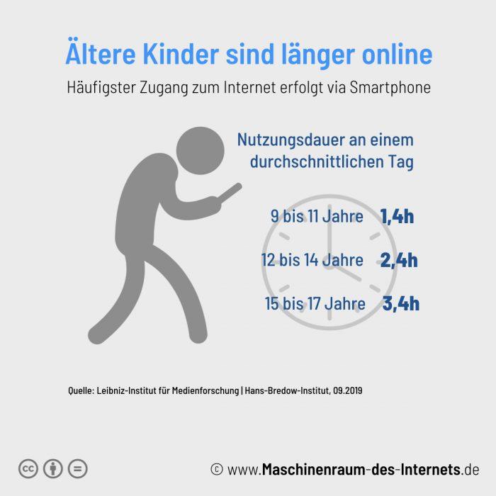 Maschinenraum des Internets ++ Kinder und Jugendliche nutzen das Internet intensiv 2019