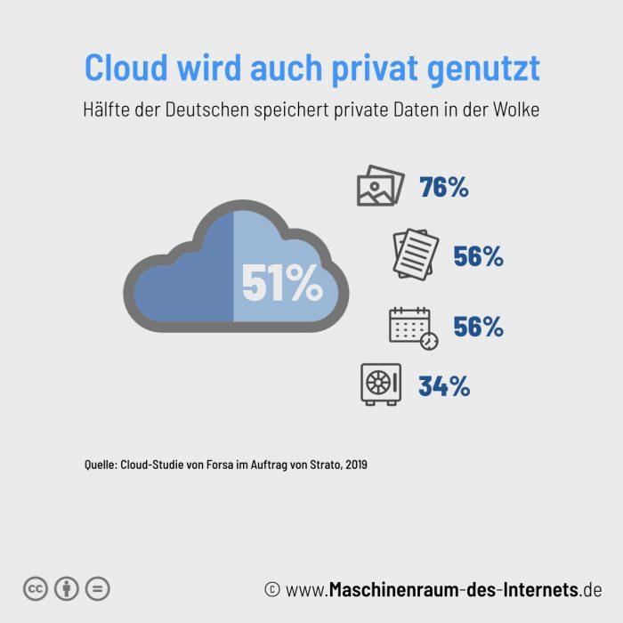 Maschinenraum des Internets ++Private Cloud-Nutzung in Deutschland 2019