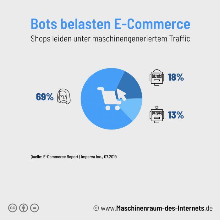 Maschinenraum des Internets ++ Bots belasten E-Commerce