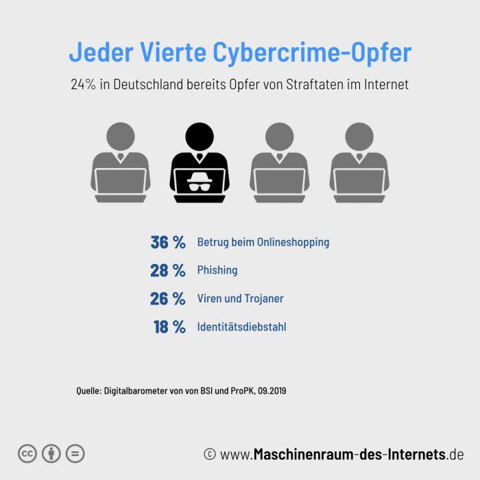 Maschinenraum des Internets ++ Jeder Vierte bereits Cybercrime-Opfer 2019