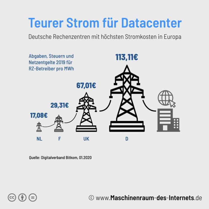Maschinenraum des Internets ++ Teurer Strom für Rechenzentren in Deutschland