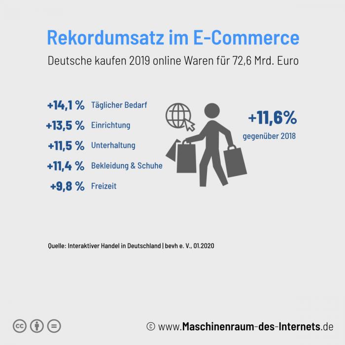 Maschinenraum des Internets ++ Rekordumsatz im E-Commerce in 2019
