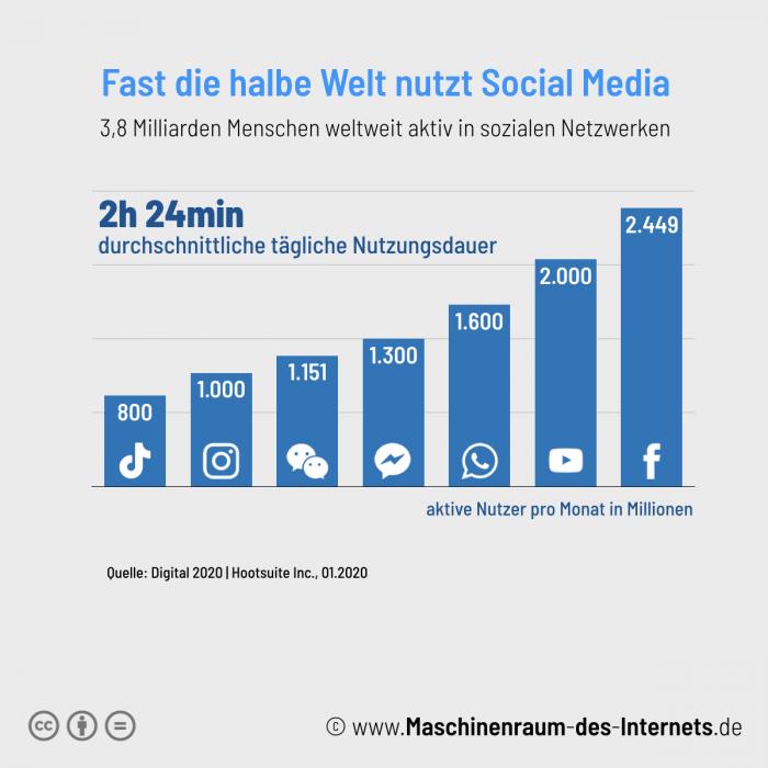 Maschinenraum des Internets ++ weltweite Nutzung von Social Media