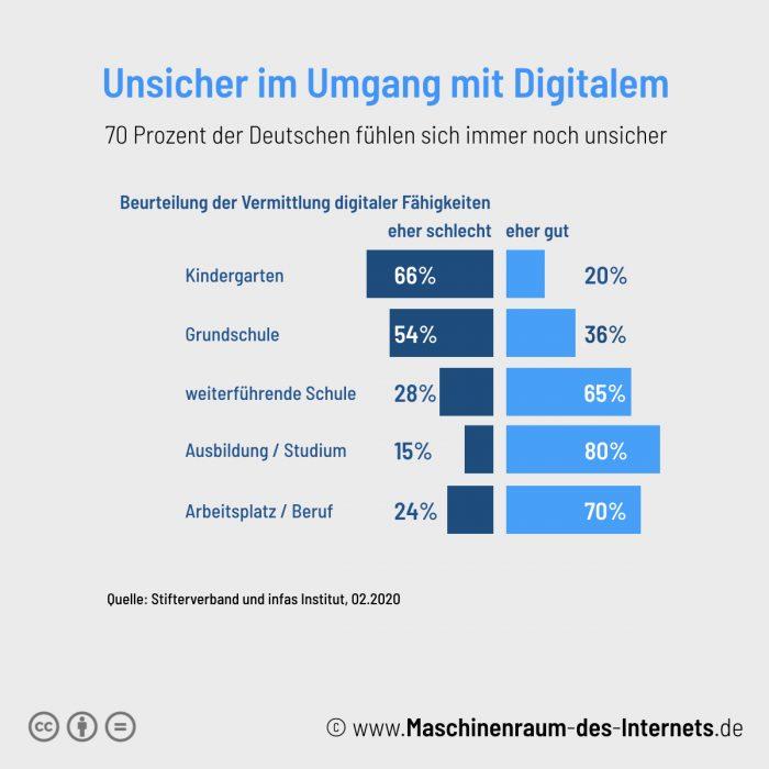 Maschinenraum des Internets ++Deutsche unsicher im Umgang mit digitalen Technologien