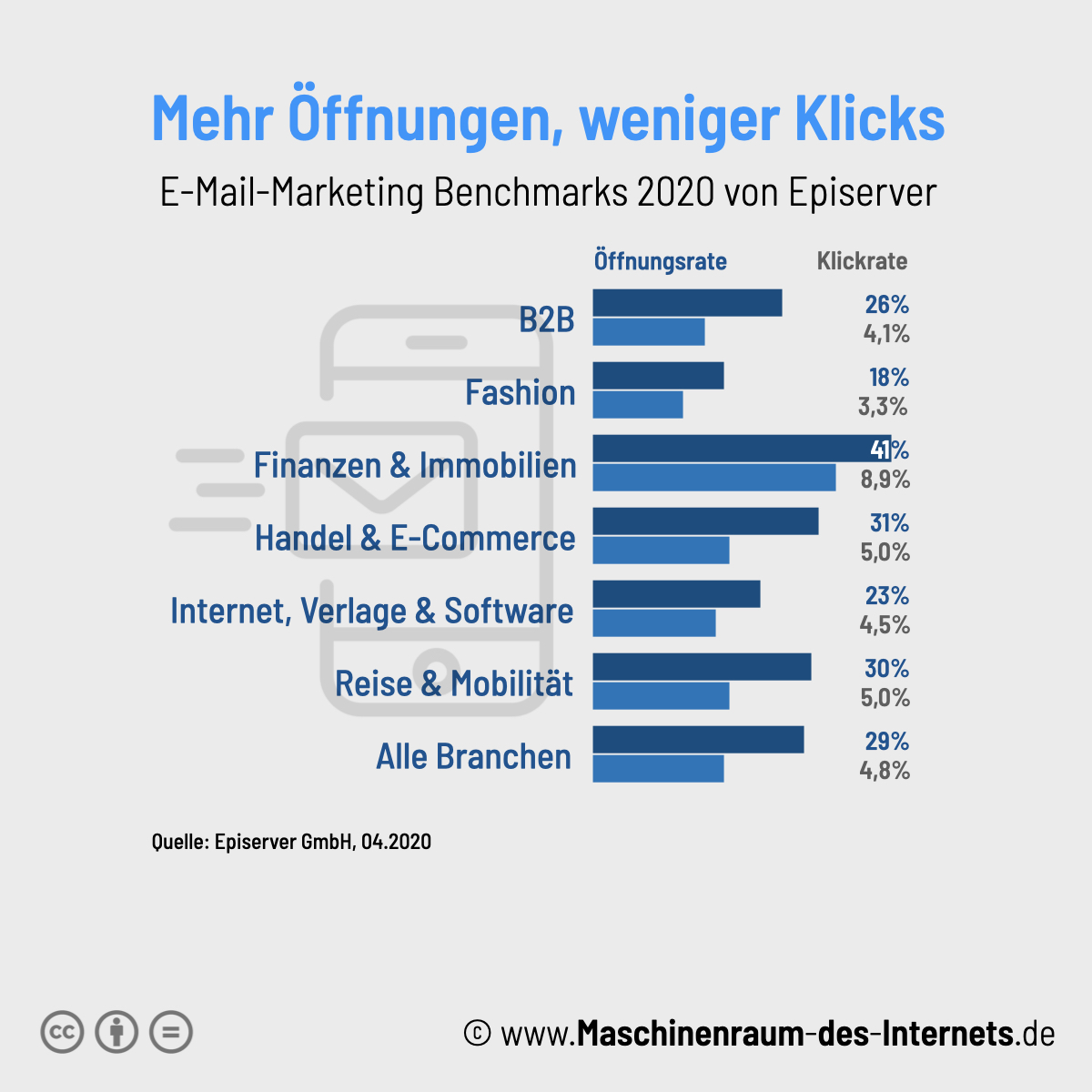 Maschinenraum des Internets ++ E-Mail-Marketing Benchmark 2020