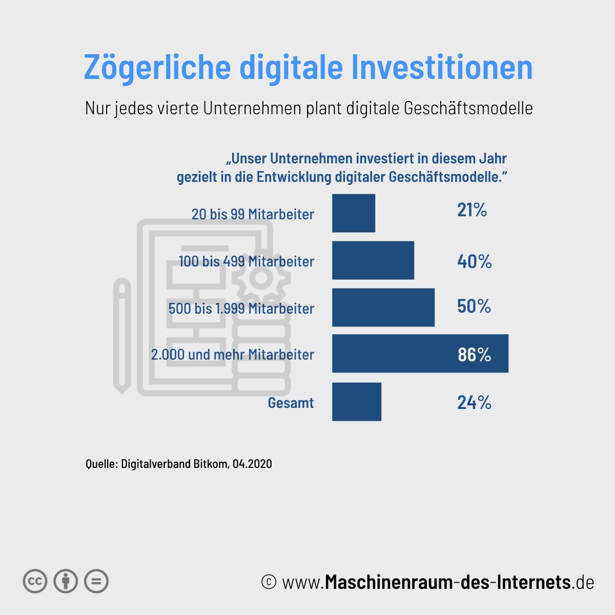 Maschinenraum des Internets ++ geplante Investitionen in digitale Geschäftsmodelle 2020