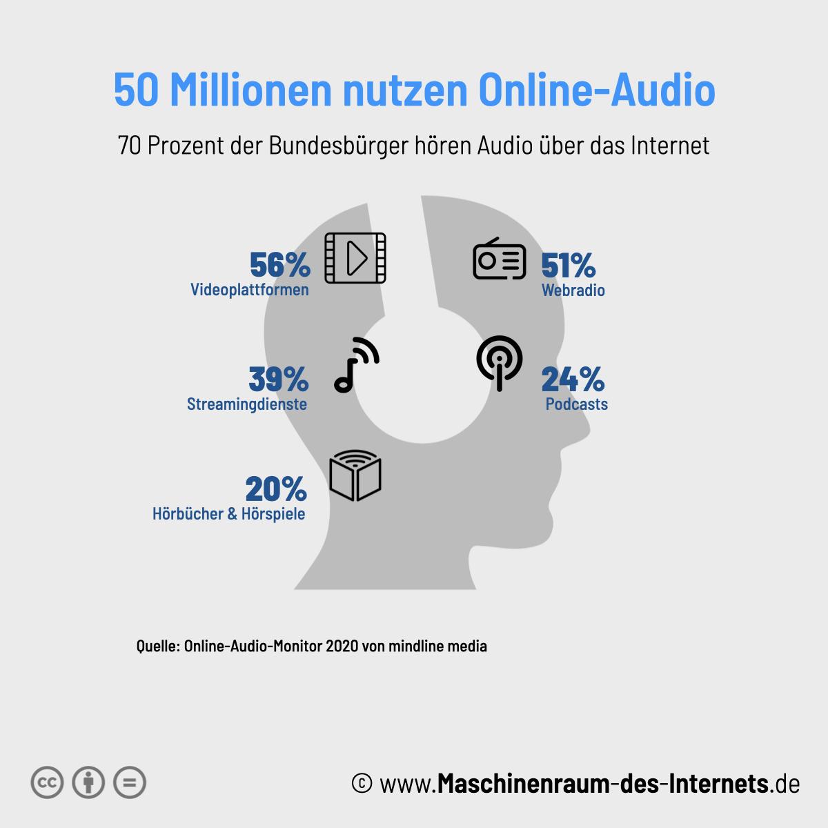 Maschinenraum des Internets ++ Nutzung von Online-Audio-Angeboten